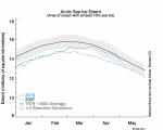 Los ciclos de vientos en el ártico proporcionan un buen dato en la extensión de hielos árticos marinos en abril