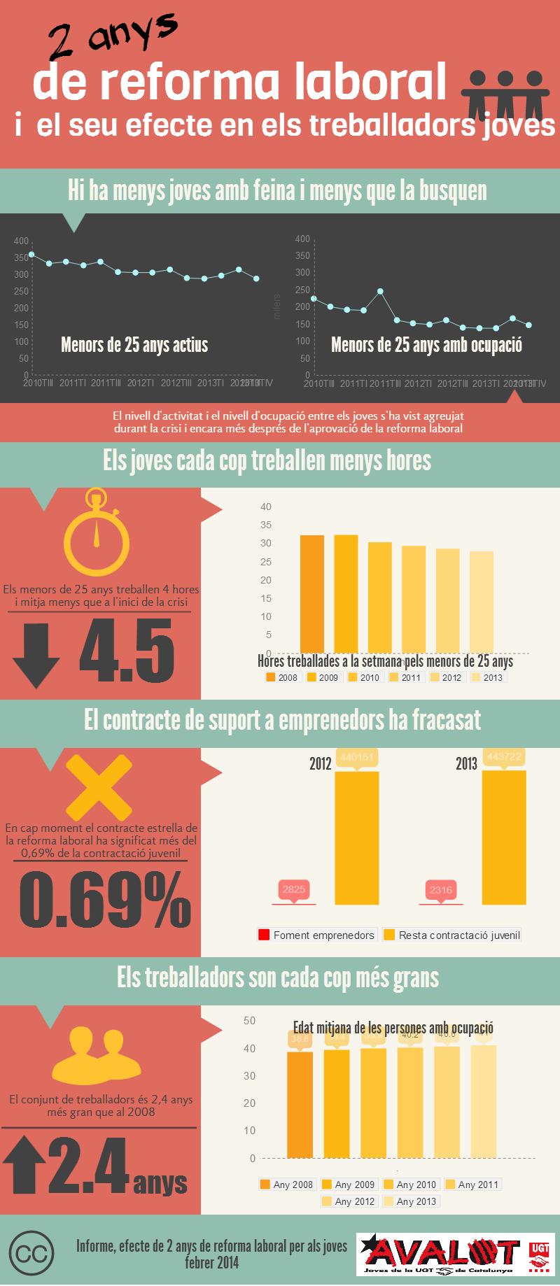 Infografia: los efectos de la reforma laboral en los trabajadores jóvenes catalanes