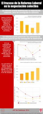Infografia, el fracaso de la reforma laboral en el ámbito de la negociación colectiva