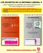 Infografia: Los secretos de la reforma laboral II, la eliminación de la tutela sindical