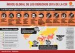 Informe de violaciones de derechos laborales en el mundo 2015, España baja de categoría y se equipara a Rusia o Marruecos