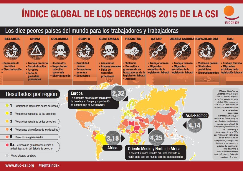 Los-10-peores-paises-para-trabajar