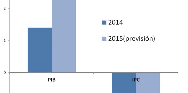 PIB-vs-IPC
