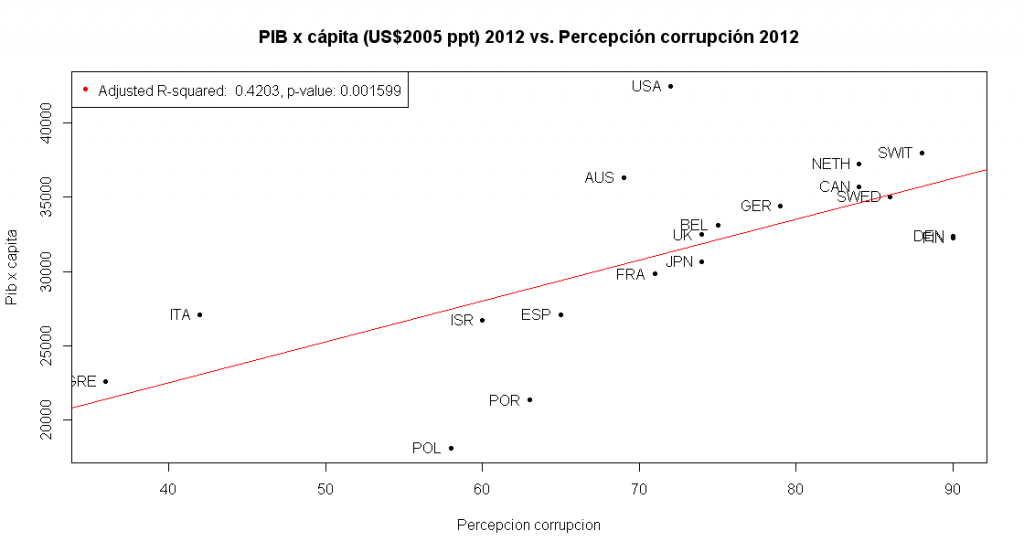 PIB-vs.corrupcion