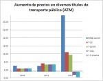 Campaña en Actuable para que el transporte público no aumente por encima del IPC
