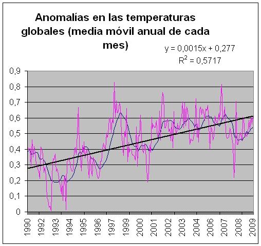 anomaliastemperatura1
