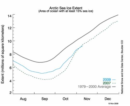 El hielo ártico alcanza este noviembre el mínimo histórico de extensión en la temporada de crecimiento
