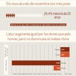 Infografía: La reducción de desempleo sigue siendo dual: jóvenes y mujeres son los más perjudicados