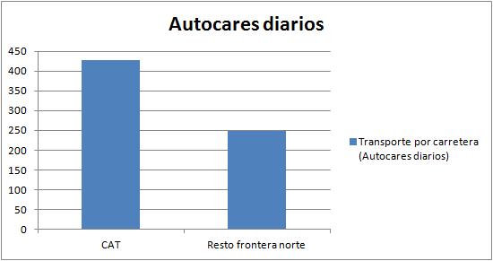 autocares-diarios-pirineo