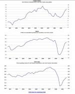 Rápida del informe de la OCDE del 2010: La economía de los grandes va bien, la del resto no
