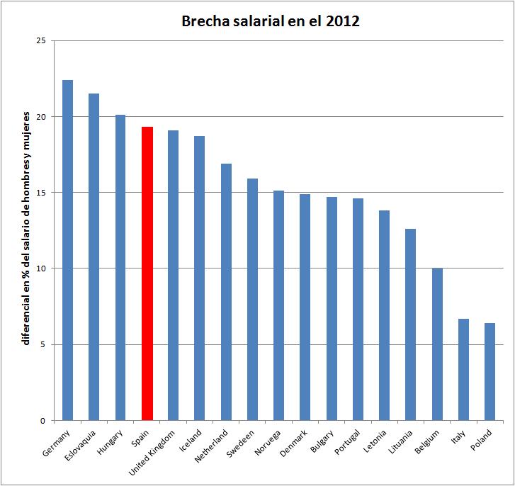brecha-salarial-UE