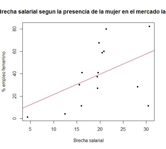 brecha-salarial-presencia2