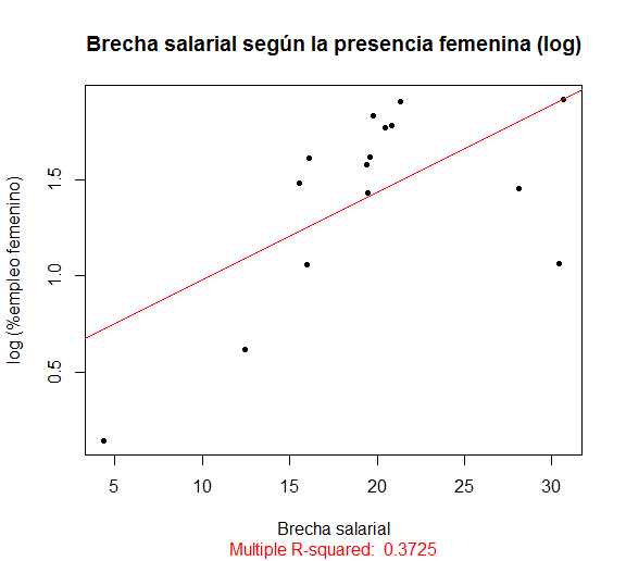 brecha-salarial-vs-presencia