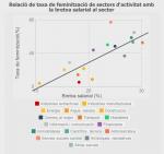 Ciencia cuñada: Más datos sobre la relación de brecha salarial y feminización del sector