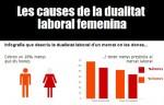 Infografia: La situación de la mujer en el mercado laboral en el 2014.
