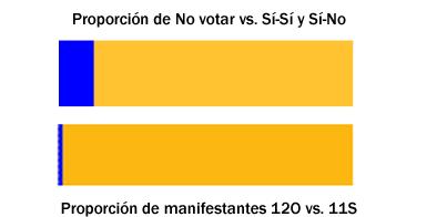 Representación gráfica de la proporción de personas que declaran que no quieren votar en la consulta del 9N vs. los que votarían Sí a la primera pregunta y la proporción (aproximada) de manifestantes del 12O y el 11S del 2014