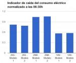 Consumo eléctrico para las 06:30h caída de la energía asociada a la actividad económica del 58%