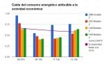 Corrección a los cálculos de consumo eléctrico en la huelga general del 14N