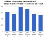 Consumo eléctrico para las 13:00h caída de la energía asociada a la actividad económica del 55-53%