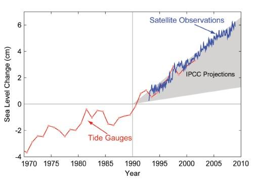 El informe científico de Copenhague: los últimos datos nos acercan a los peores escenarios del IPCC