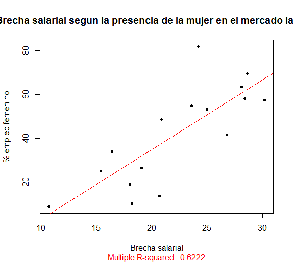 correlacion-mujer-mercado-laboral
