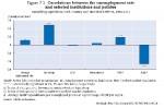 Los estudios económicos y los datos indican que la protección del empleo y el nivel de paro no están correlacionados