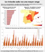 Infografías del empobrecimiento III: la vivienda es cada vez una carga mayor