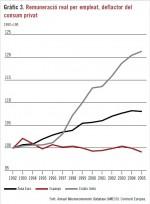 Una historia sobre los salarios y la productividad que escapa al relato económico convencional