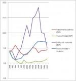 Y sin embargo las burbujas inmobiliarias afectan a la competitividad y empujan los salarios al alza