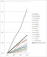 El estado de la deuda soberana en Europa y el síndrome esta vez es distinto. Deuda soberana en su contexto histórico.