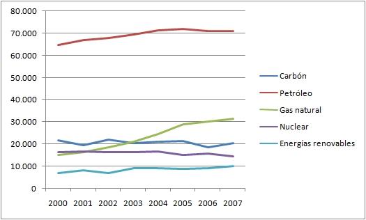 El exiguo desarrollo de las energías renovables en la UE