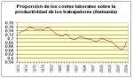 El reparto de la riqueza de las rentas del trabajo, los beneficios bursátiles y las crisis especulativas