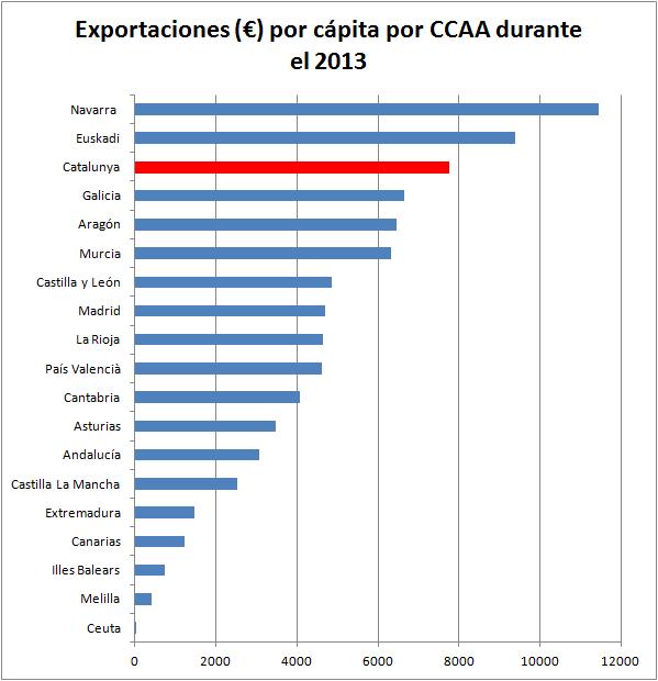 exportaciones-2