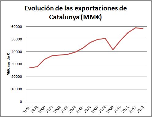 exportacions1