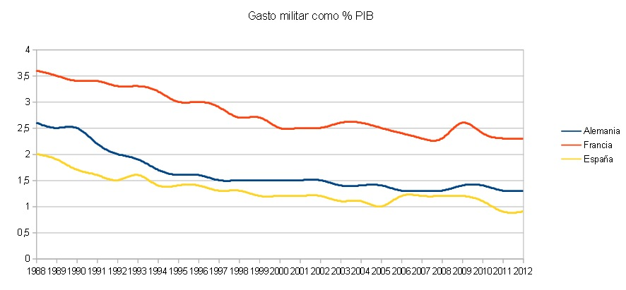 Gasto militar como % del PIB, fuente, Banco Mundial. (http://datos.bancomundial.org/indicador/MS.MIL.XPND.GD.ZS/countries/1W?display=default)