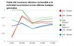 Interpretación de los datos de consumo eléctrico para analizar el seguimiento de la huelga general del 14N
