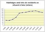 Algunos números de la crisis: viviendas con todo el mundo desempleado