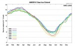 Lamentablemente no ha habido un aumento del hielo ártico en el 2008, a pesar de lo que afirman los negacionistas del calentamiento global