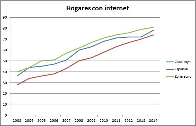 hogares-internet