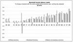 Continuamos la devaluación interna, la evolución de los salarios