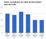 Consumo eléctrico para las 09:30h caída de la energía asociada a la actividad económica del 40%