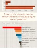 Minúsculas que se extraen de la infografía de la destrucción de empleo entre 2007 y 2013