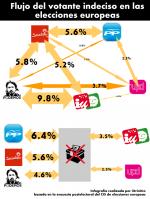 El flujo de dudas del votante en las elecciones europeas