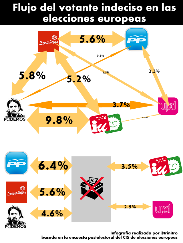 infografia-encuesta-CIS