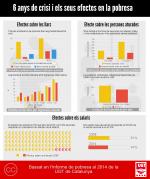 Infografia de la evolución de la pobreza entre 2008 y 2014