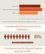Devaluación salarial en empresas grandes y sindicalizadas