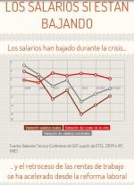 El ministro Montoro miente, los salarios sí han bajado