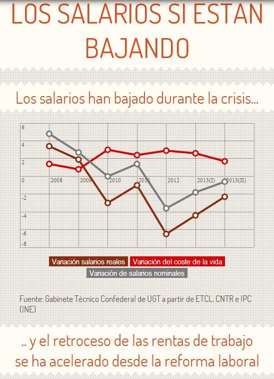 Infografía: Los salarios sí están bajando