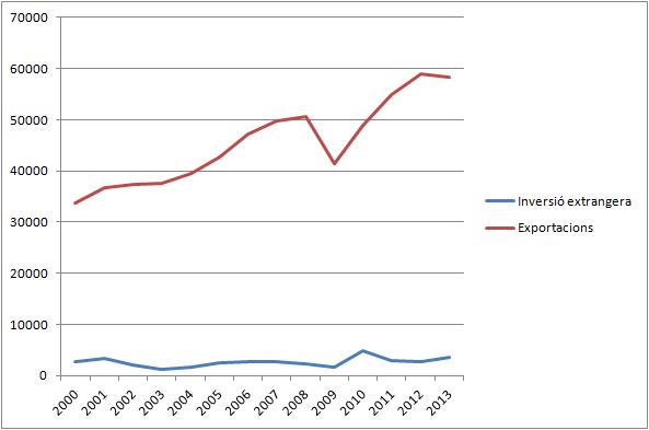 Fuente INE, en millones de €. La comparación es sólo ilustrativa.