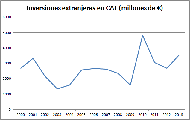 inversiones-extranjeras
